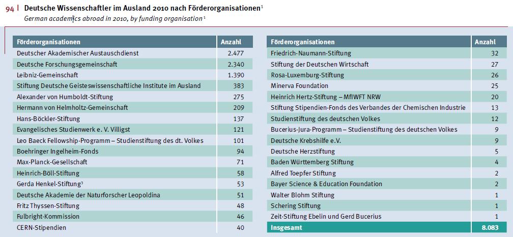 Deutsche Wissenschaftler im Ausland 2010 nach Förderorganisationen