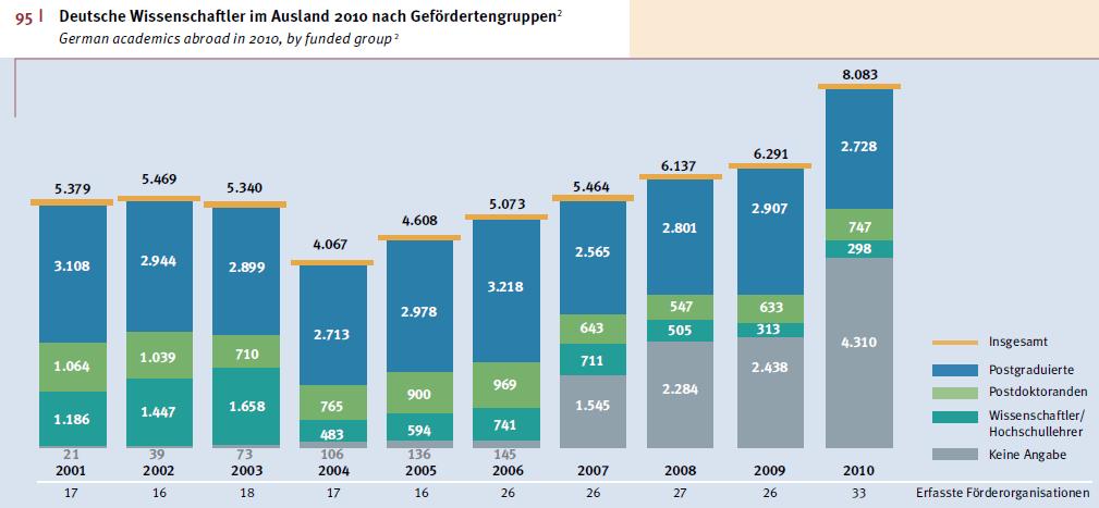 Deutsche Wissenschaftler im Ausland 2010 nach Gefördertengruppen