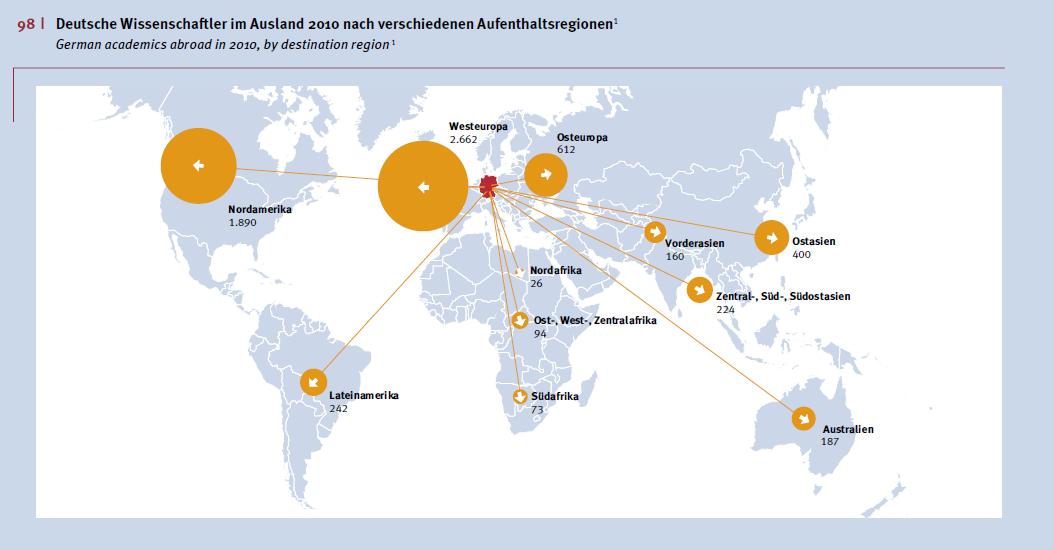 Deutsche Wissenschaftler im Ausland 2010 nach verschiedenen Aufenthaltsregionen